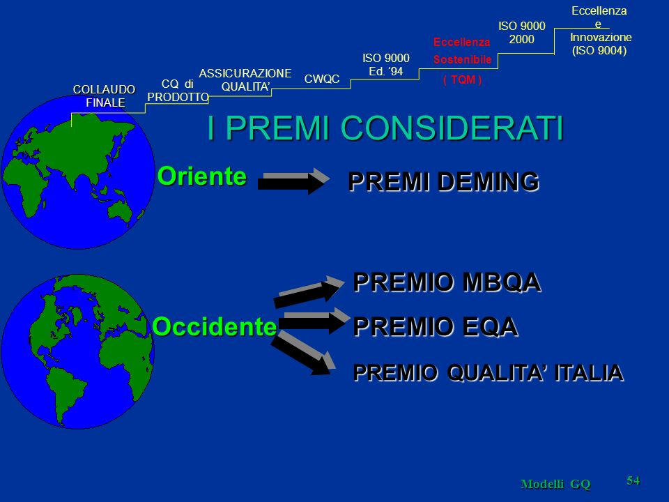 Modelli GQ 54 I PREMI CONSIDERATI Oriente Occidente PREMI DEMING PREMIO MBQA PREMIO EQA PREMIO QUALITA ITALIA COLLAUDOFINALE CQ di PRODOTTO ASSICURAZI