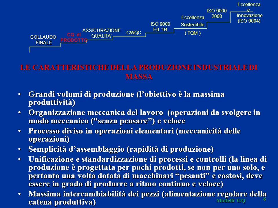 Modelli GQ 67 LA SCALA EVOLUTIVA SISTEMA GLOBALE TQMLECCELLENZA PRODUZIONE CQ DI PRODOTTO SISTEMA DI PRODUZIONE ASSICURAZIONE QUALITÀ TUTTA LAZIENDA QUALITÀ TOTALE ISO 9000 ISO Vision 2000 METODI/ATTIVITÀ AREE AZIENDALI INTEGRAZIONE AZIENDA/MERCATO MARKET IN MARKET ORIENTED PRODUCT OUT 1910192019301940195019701960198019902000 TEMPO COLLAUDO FINALE PRODOTTO FINITO 2010 ECCELLENZAINNOVAZIONE (ISO 9004)