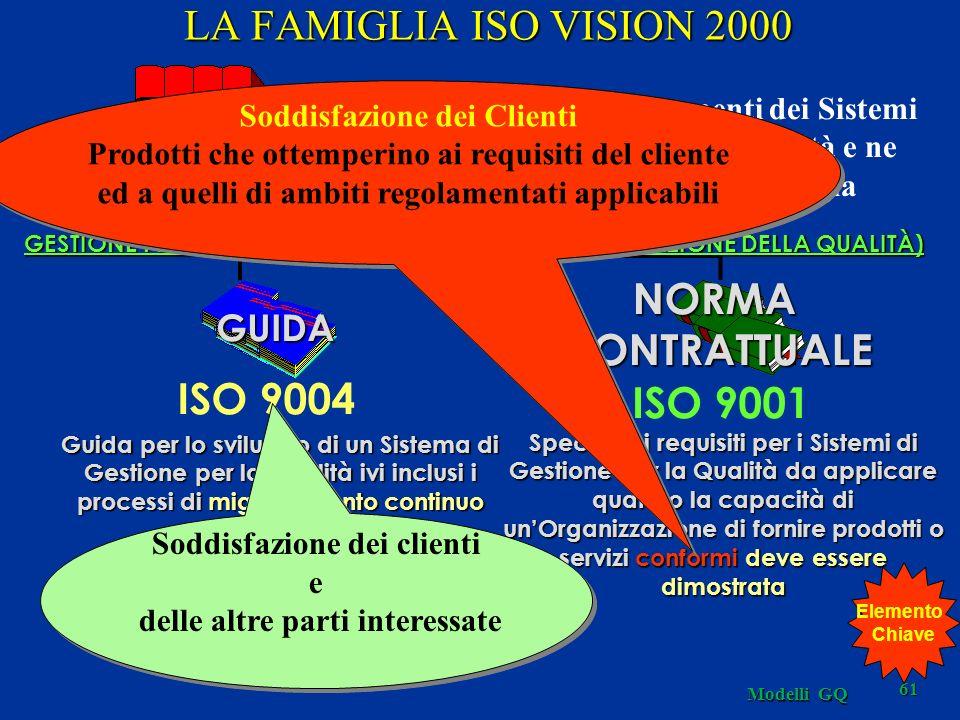 Modelli GQ 61 GESTIONE PER LA QUALITÀ ISO 9000 Descrive i fondamenti dei Sistemi di Gestione per la Qualità e ne specifica la terminologia ISO 9001 NORMACONTRATTUALE GUIDA ISO 9004 CONFORMITÀ (ASSICURAZIONE DELLA QUALITÀ) LA FAMIGLIA ISO VISION 2000 Guida per lo sviluppo di un Sistema di Gestione per la Qualità ivi inclusi i processi di miglioramento continuo Specifica i requisiti per i Sistemi di Gestione per la Qualità da applicare quando la capacità di unOrganizzazione di fornire prodotti o servizi conformi deve essere dimostrata Soddisfazione dei Clienti Prodotti che ottemperino ai requisiti del cliente ed a quelli di ambiti regolamentati applicabili Soddisfazione dei Clienti Prodotti che ottemperino ai requisiti del cliente ed a quelli di ambiti regolamentati applicabili Soddisfazione dei clienti e delle altre parti interessate Soddisfazione dei clienti e delle altre parti interessate Elemento Chiave
