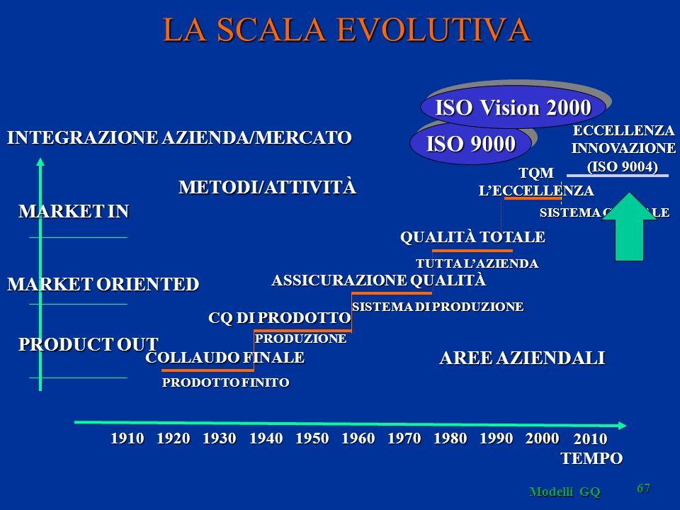 Modelli GQ 67 LA SCALA EVOLUTIVA SISTEMA GLOBALE TQMLECCELLENZA PRODUZIONE CQ DI PRODOTTO SISTEMA DI PRODUZIONE ASSICURAZIONE QUALITÀ TUTTA LAZIENDA Q