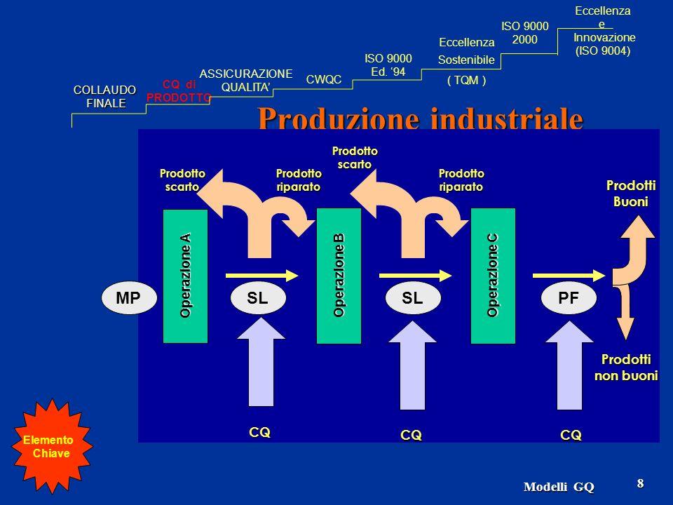 8 Produzione industriale Operazione A ProdottiBuoni Operazione B Operazione C CQCQ CQ Prodottoriparato Prodottoscarto Prodotti non buoni Prodottoripar