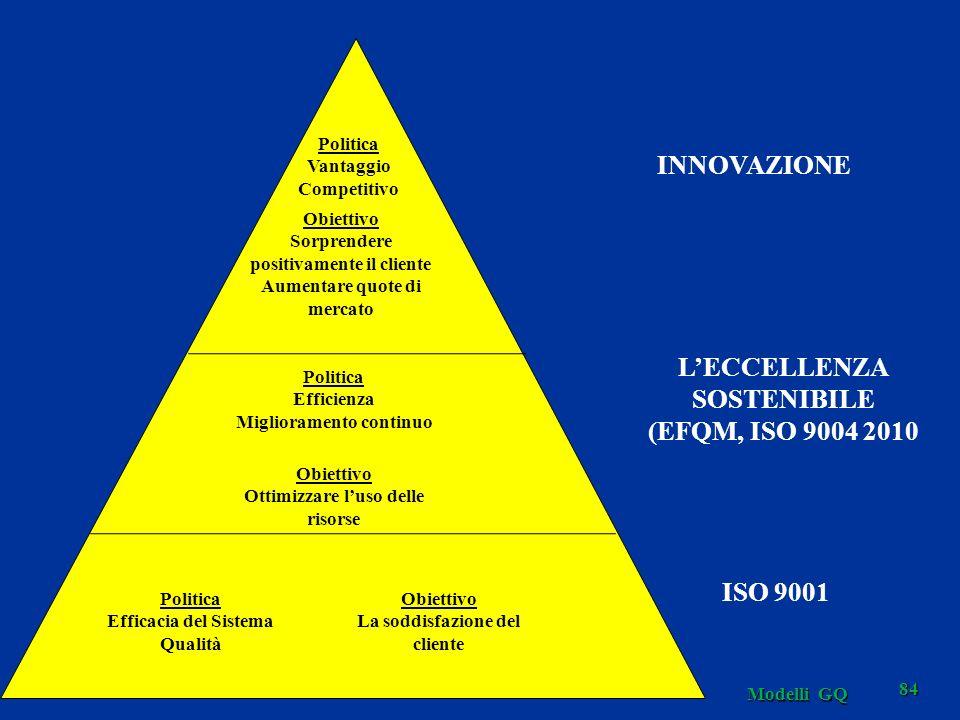 Modelli GQ 84 Politica Vantaggio Competitivo Obiettivo Sorprendere positivamente il cliente Aumentare quote di mercato Obiettivo Ottimizzare luso delle risorse Politica Efficienza Miglioramento continuo Politica Efficacia del Sistema Qualità Obiettivo La soddisfazione del cliente INNOVAZIONE LECCELLENZA SOSTENIBILE (EFQM, ISO 9004 2010 ISO 9001