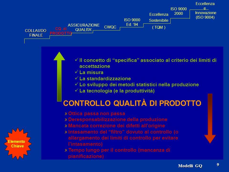 Modelli GQ 50 GESTIONE PER LA QUALITA ISO 9000-1 (guida per la scelta e l applicazione delle norme) ISO 9000-2 (guida per l applicazione di ISO 9001/2/3) ISO 9000-3 (software) ISO 9000-4 (fidatezza) ISO 9001 ISO 9002 ISO 9003 (generale) (servizi) (ciclo continuo) (miglioramento) (piani qualità) (ass.qualità nella gest.