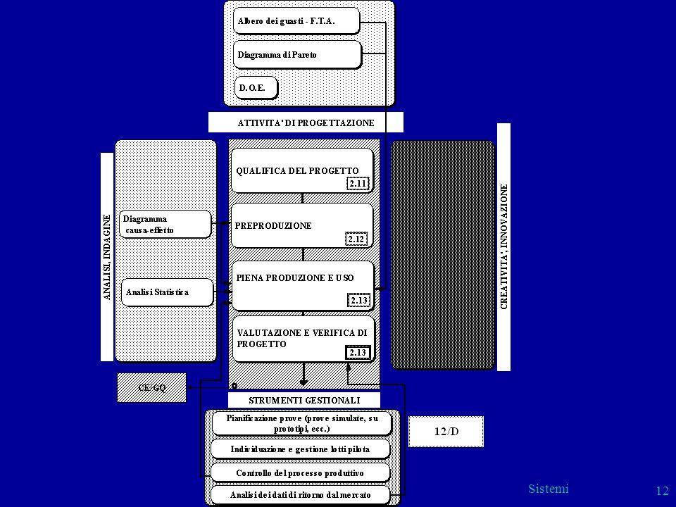 Sistemi 12