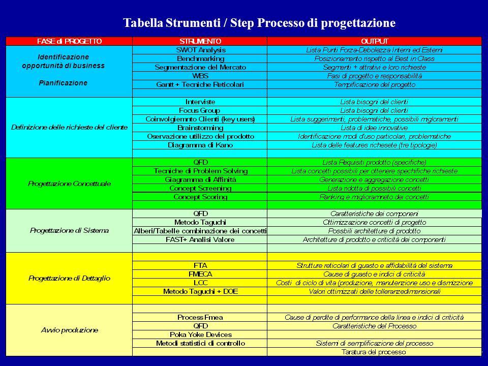 Sistemi 7 Tabella Strumenti / Step Processo di progettazione Identificazione opportunità di business Pianificazione