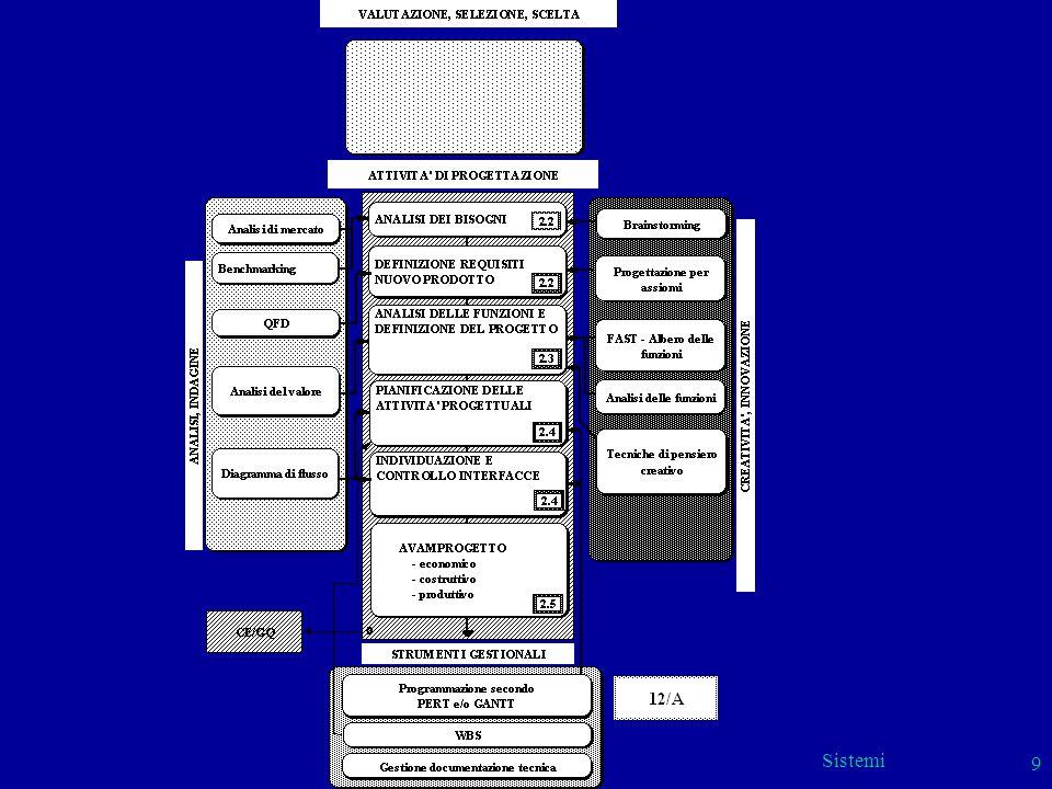 Sistemi 9