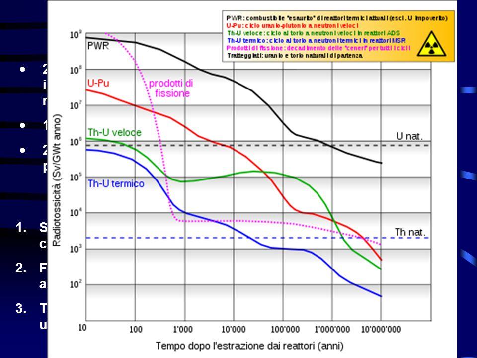 1. 1.Separazione spinta degli attinidi durante il ritrattamento del combustibile 2. 2.Fabbricazione di elementi di combustibile speciali contenenti gl