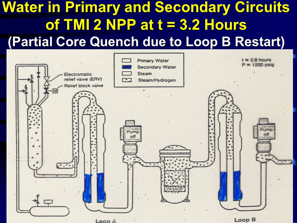 Water in Primary and Secondary Circuits of TMI 2 NPP at t = 3.2 Hours (Partial Core Quench due to Loop B Restart)