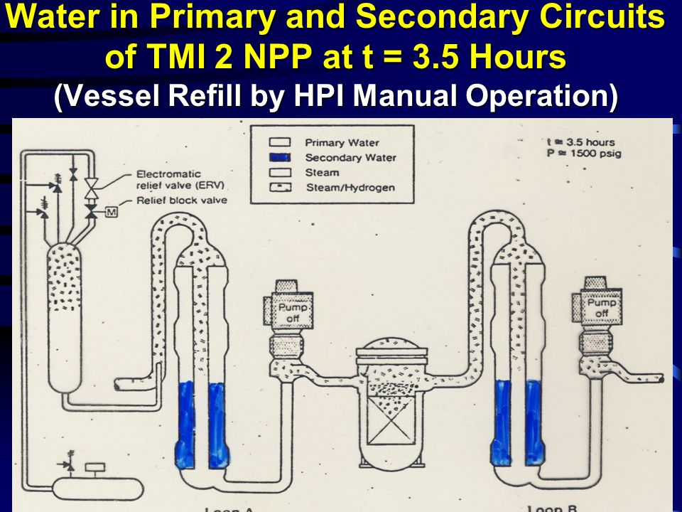 Water in Primary and Secondary Circuits of TMI 2 NPP at t = 3.5 Hours (Vessel Refill by HPI Manual Operation)