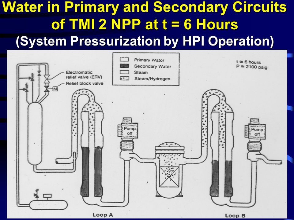 Water in Primary and Secondary Circuits of TMI 2 NPP at t = 6 Hours (System Pressurization by HPI Operation)