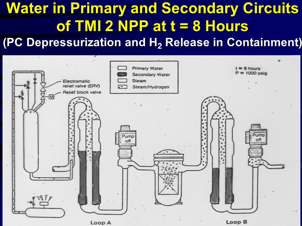 Water in Primary and Secondary Circuits of TMI 2 NPP at t = 8 Hours (PC Depressurization and H 2 Release in Containment)