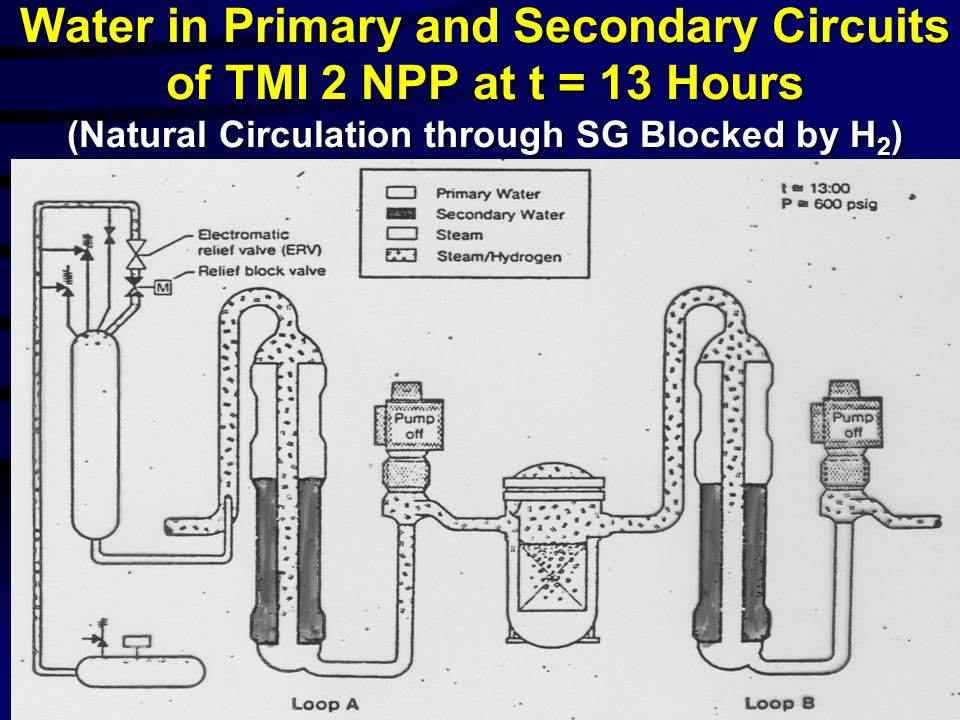 Water in Primary and Secondary Circuits of TMI 2 NPP at t = 13 Hours (Natural Circulation through SG Blocked by H 2 )