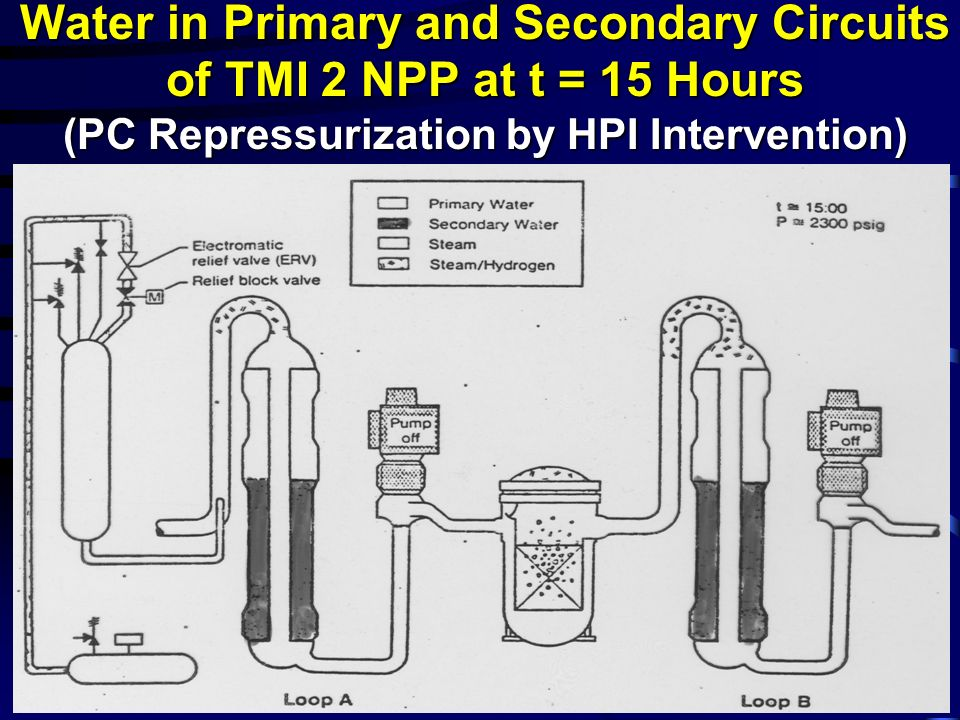 Water in Primary and Secondary Circuits of TMI 2 NPP at t = 15 Hours (PC Repressurization by HPI Intervention)