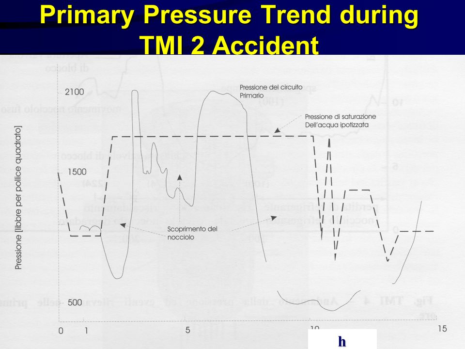 Primary Pressure Trend during TMI 2 Accident h
