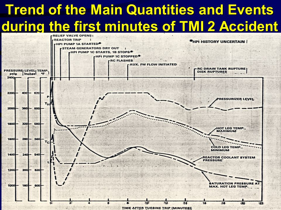 Pressure Trend and Main Events during the 1.st phase of TMI 2 Accident min