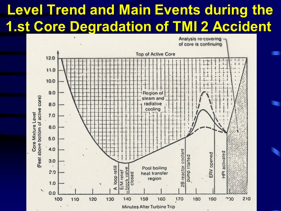 Level Trend and Main Events during the 1.st Core Degradation of TMI 2 Accident Level Trend and Main Events during the 1.st Core Degradation of TMI 2 A