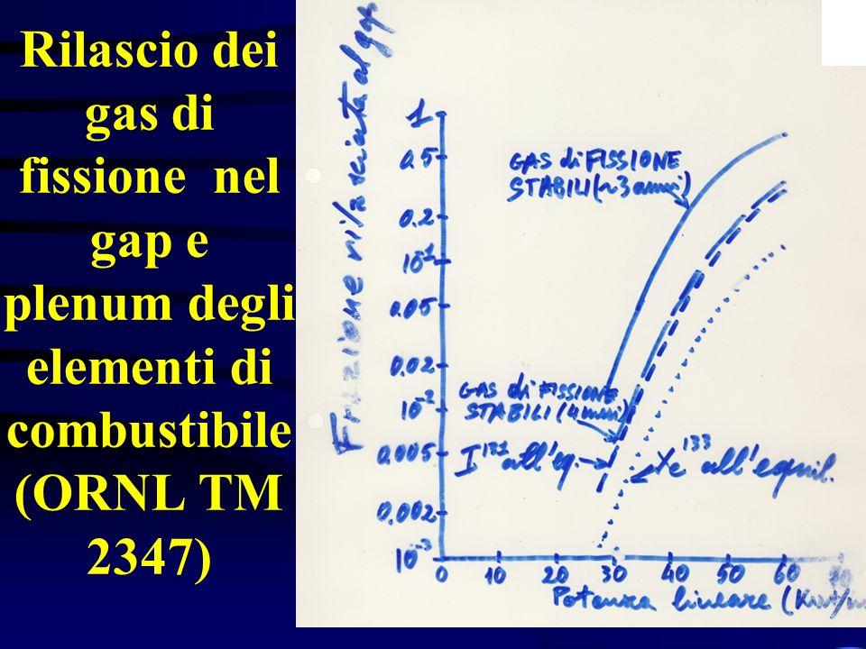 Rilascio dei gas di fissione nel gap e plenum degli elementi di combustibile (ORNL TM 2347)
