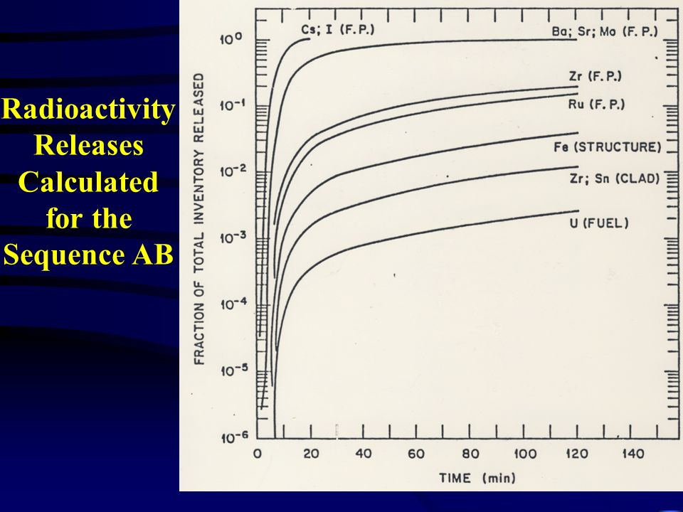 Radioactivity Releases Calculated for the Sequence AB