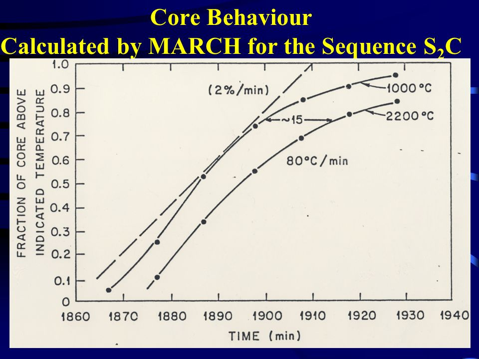 Core Behaviour Calculated by MARCH for the Sequence S 2 C