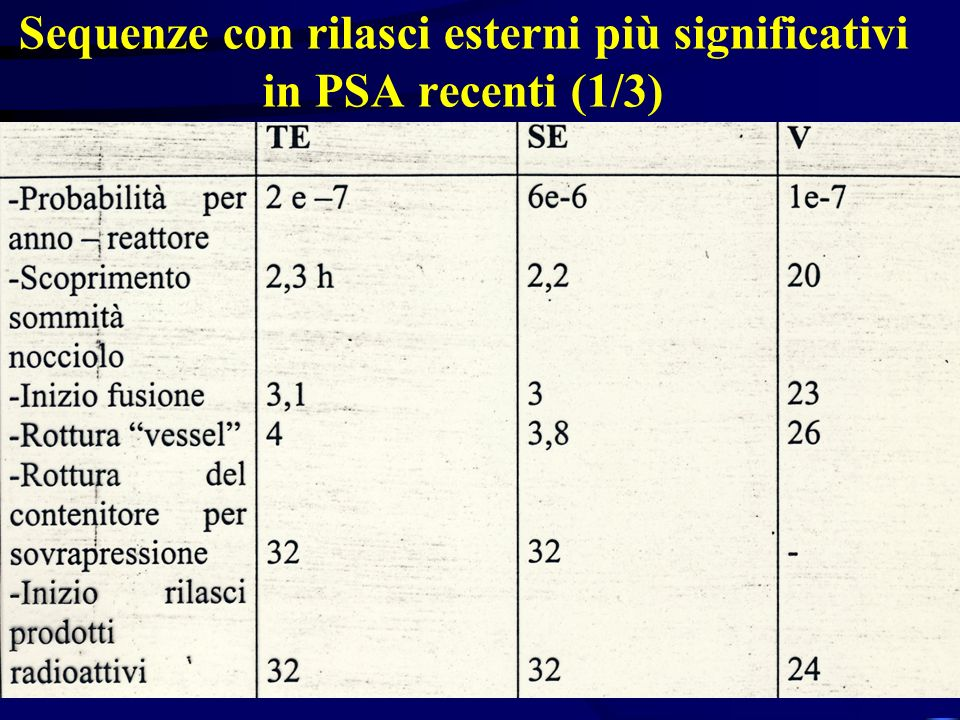Sequenze con rilasci esterni più significativi in PSA recenti (1/3)