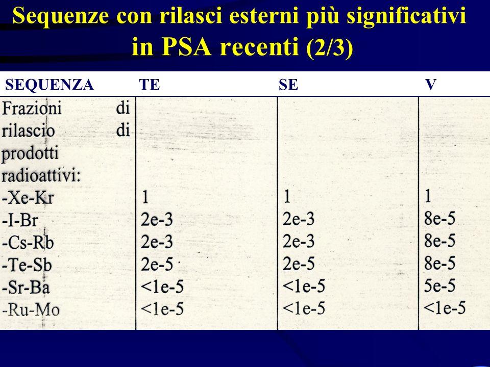 Sequenze con rilasci esterni più significativi in PSA recenti (2/3) SEQUENZA TE SE V