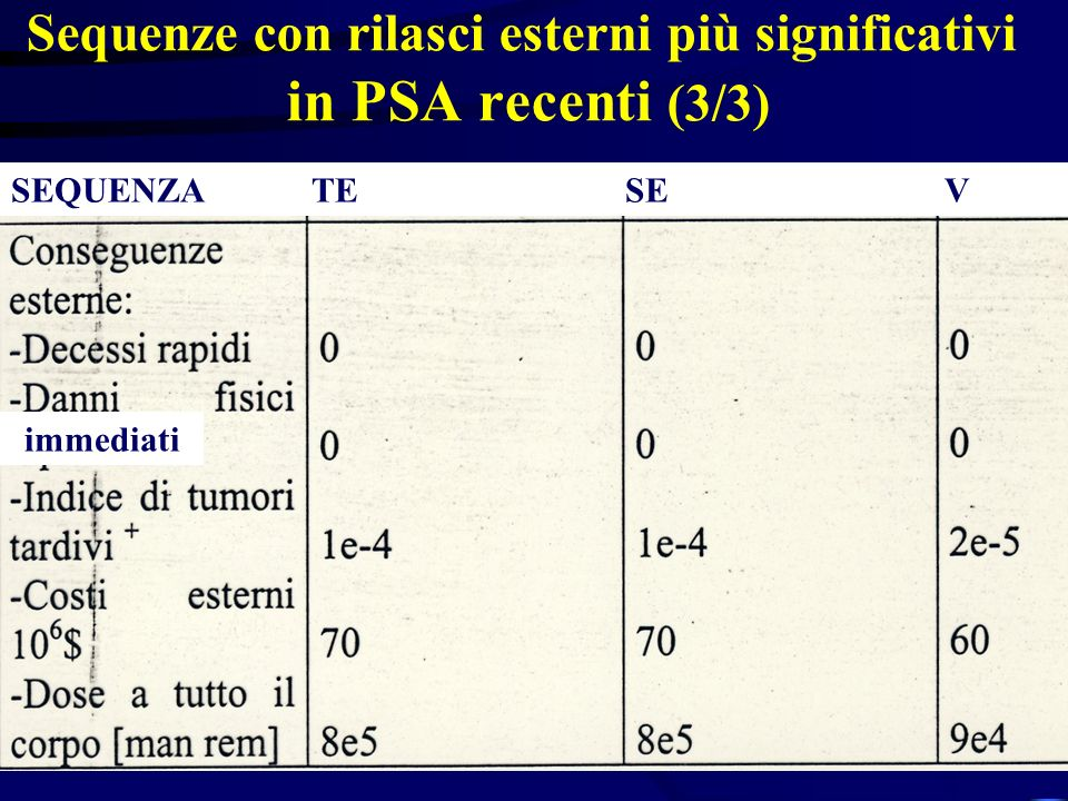 Sequenze con rilasci esterni più significativi in PSA recenti (3/3) immediati SEQUENZA TE SE V