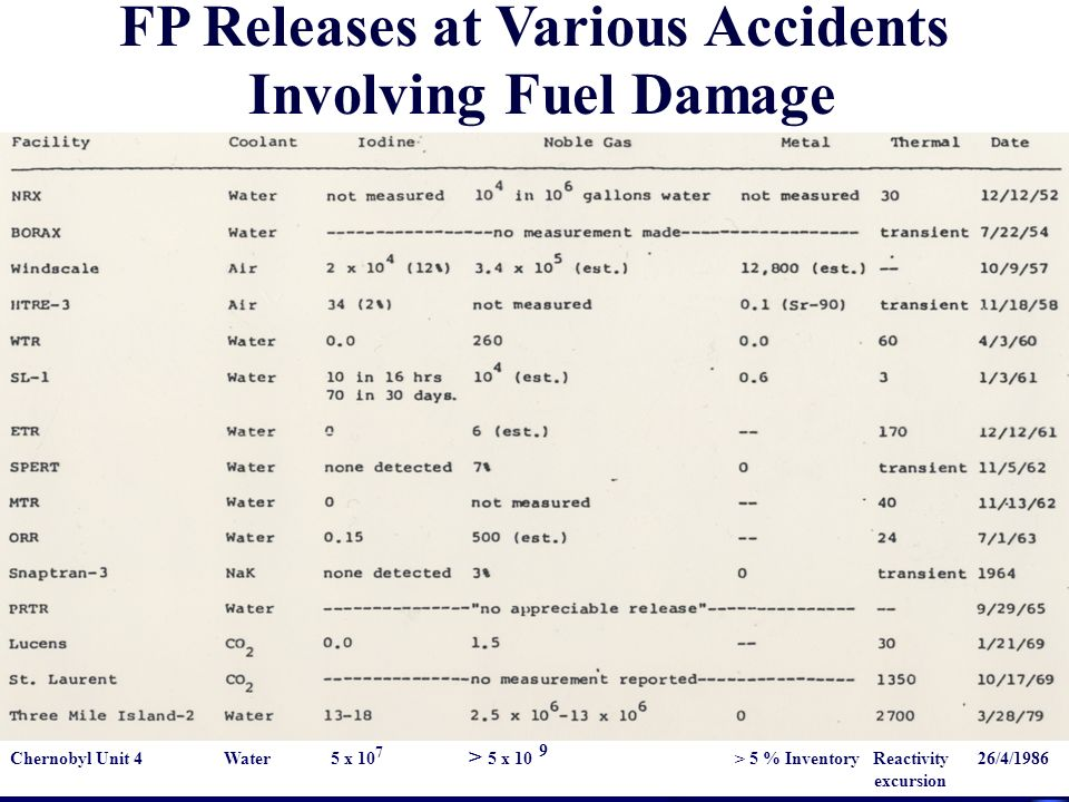 FP Releases at Various Accidents Involving Fuel Damage Chernobyl Unit 4Water5 x 10 7 > 5 x 10 9 > 5 % Inventory Reactivity 26/4/1986 excursion