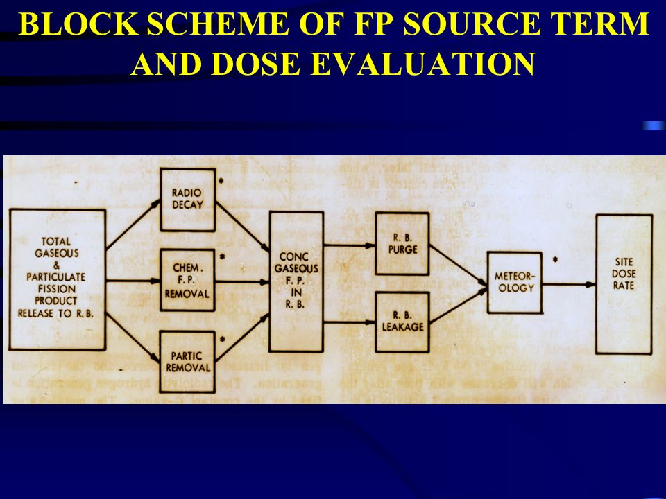 BLOCK SCHEME OF FP SOURCE TERM AND DOSE EVALUATION