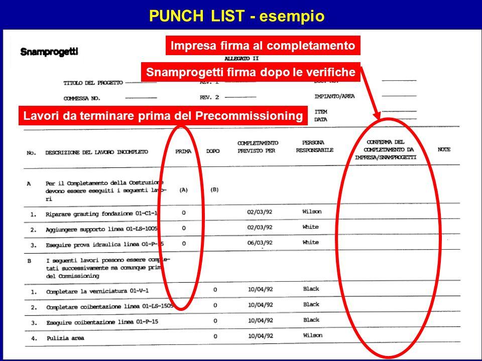 Sistemi21 Lavori da terminare prima del Precommissioning Impresa firma al completamento Snamprogetti firma dopo le verifiche PUNCH LIST - esempio