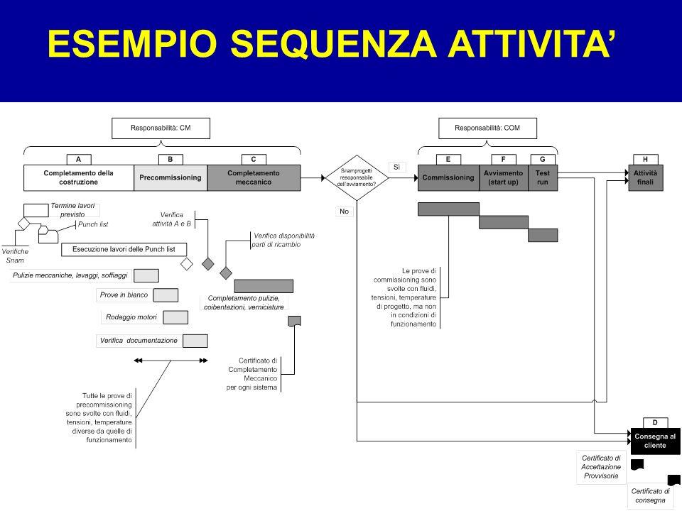 Sistemi9 ESEMPIO SEQUENZA ATTIVITA