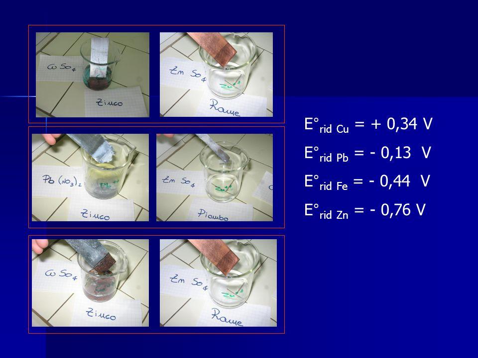 E° rid Cu = + 0,34 V E° rid Pb = - 0,13 V E° rid Fe = - 0,44 V E° rid Zn = - 0,76 V