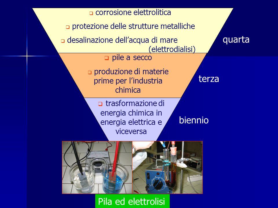 Pila ed elettrolisi corrosione elettrolitica protezione delle strutture metalliche desalinazione dellacqua di mare (elettrodialisi) pile a secco produ