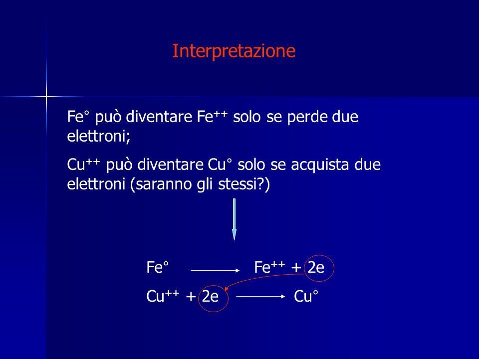 Interpretazione Fe° può diventare Fe ++ solo se perde due elettroni; Cu ++ può diventare Cu° solo se acquista due elettroni (saranno gli stessi?) Fe°