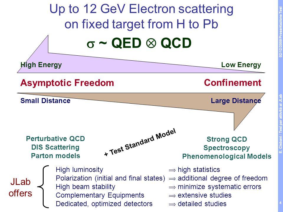02/12/2009 Presentazione Tesi E. Cisbani / Tesi per attività al JLab 4 Up to 12 GeV Electron scattering on fixed target from H to Pb Asymptotic Freedo