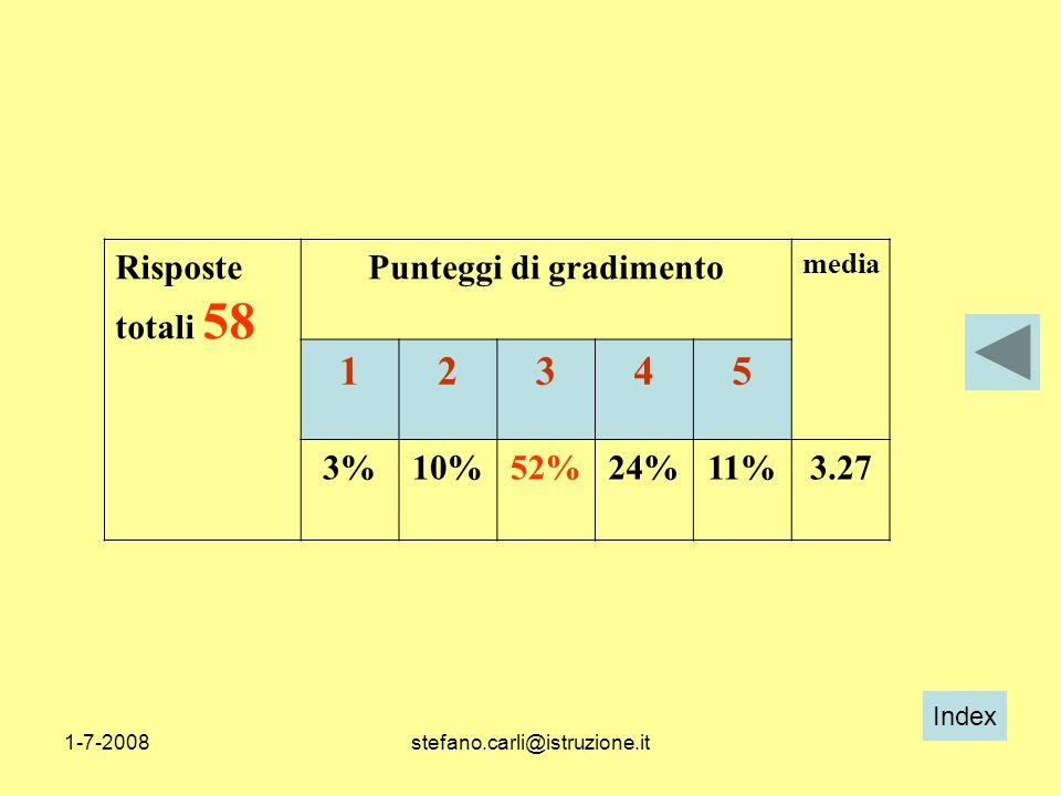 Index 1-7-2008stefano.carli@istruzione.it Risposte totali 58 Punteggi di gradimento media 12345 3%10%52%24%11%3.27