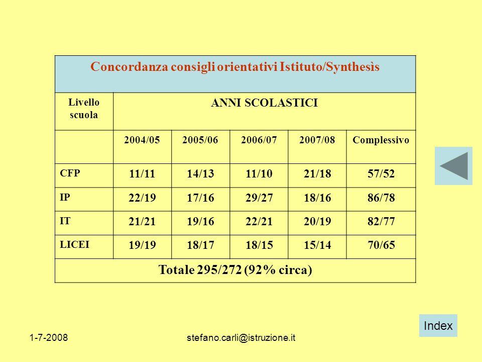 Index 1-7-2008stefano.carli@istruzione.it Concordanza consigli orientativi Istituto/Synthesìs Livello scuola ANNI SCOLASTICI 2004/052005/062006/072007