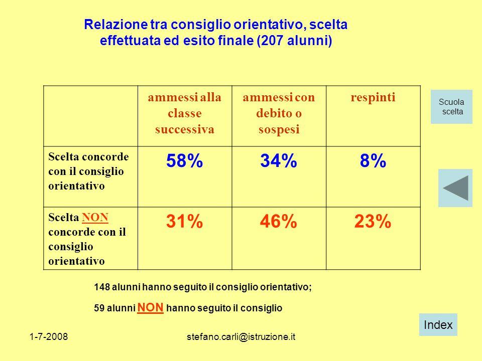Index 1-7-2008stefano.carli@istruzione.it ammessi alla classe successiva ammessi con debito o sospesi respinti Scelta concorde con il consiglio orient
