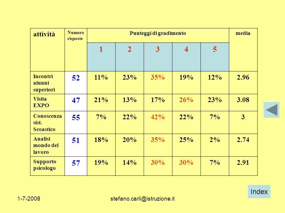 Index 1-7-2008stefano.carli@istruzione.it attività Numero risposte Punteggi di gradimentomedia 12345 Incontri alunni superiori 52 11%23%35%19%12%2.96
