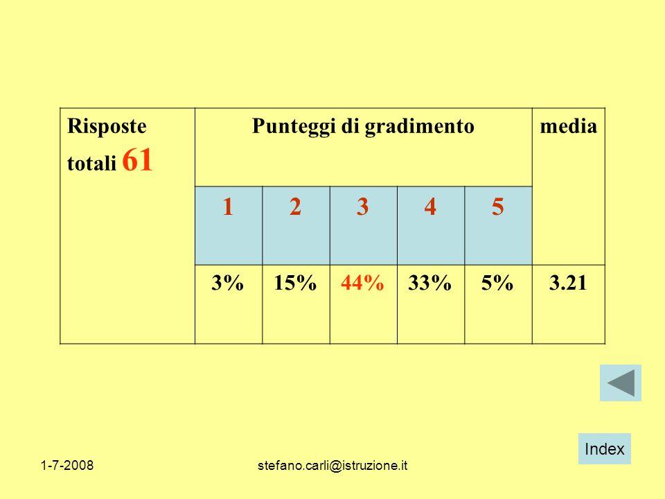 Index 1-7-2008stefano.carli@istruzione.it Risposte totali 61 Punteggi di gradimentomedia 12345 3%15%44%33%5%3.21