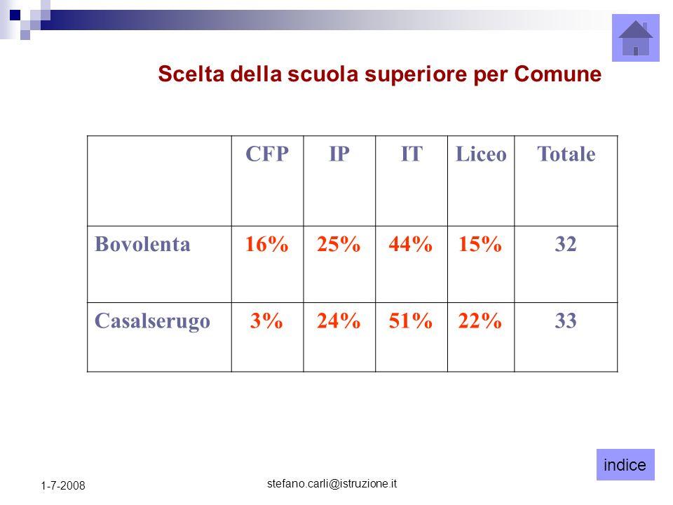 indice stefano.carli@istruzione.it 1-7-2008 CFPIPITLiceoTotale Bovolenta16%25%44%15%32 Casalserugo3%24%51%22%33 Scelta della scuola superiore per Comune