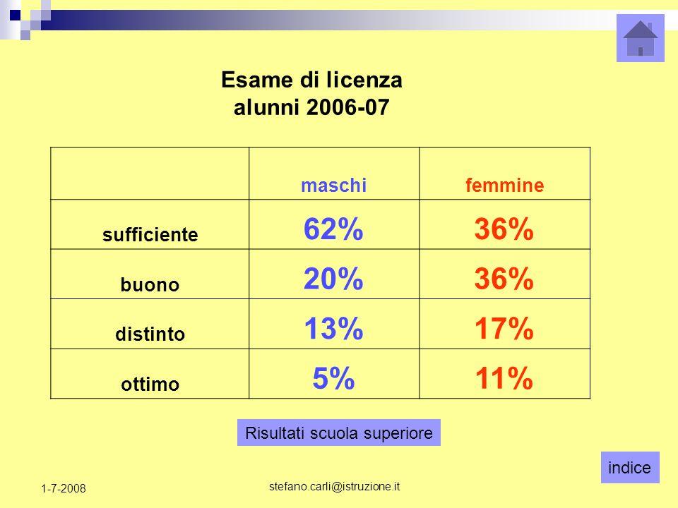 indice stefano.carli@istruzione.it 1-7-2008 maschifemmine sufficiente 62%36% buono 20%36% distinto 13%17% ottimo 5%11% Esame di licenza alunni 2006-07 Risultati scuola superiore
