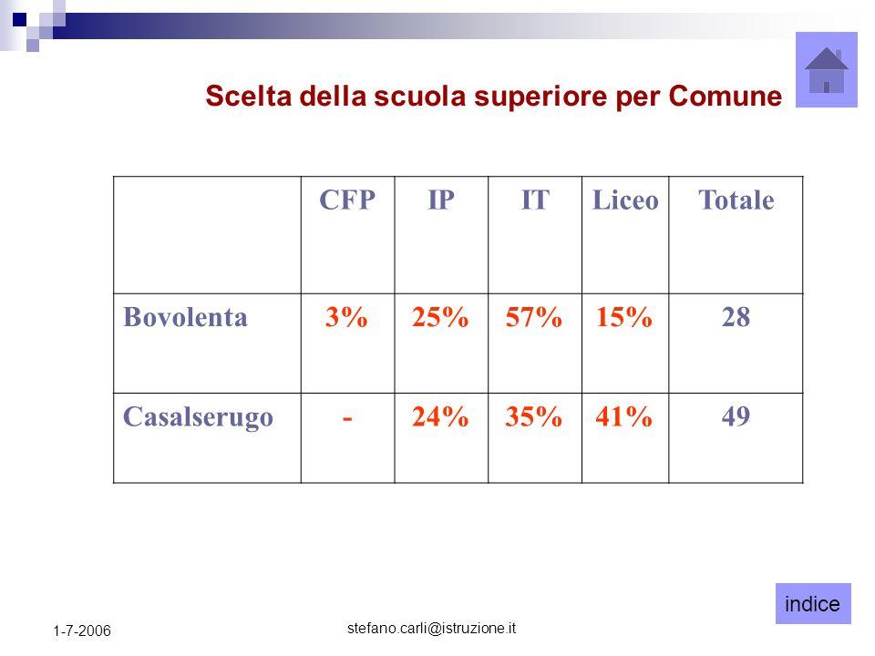 indice stefano.carli@istruzione.it 1-7-2006 CFPIPITLiceoTotale Bovolenta3%25%57%15%28 Casalserugo-24%35%41%49 Scelta della scuola superiore per Comune