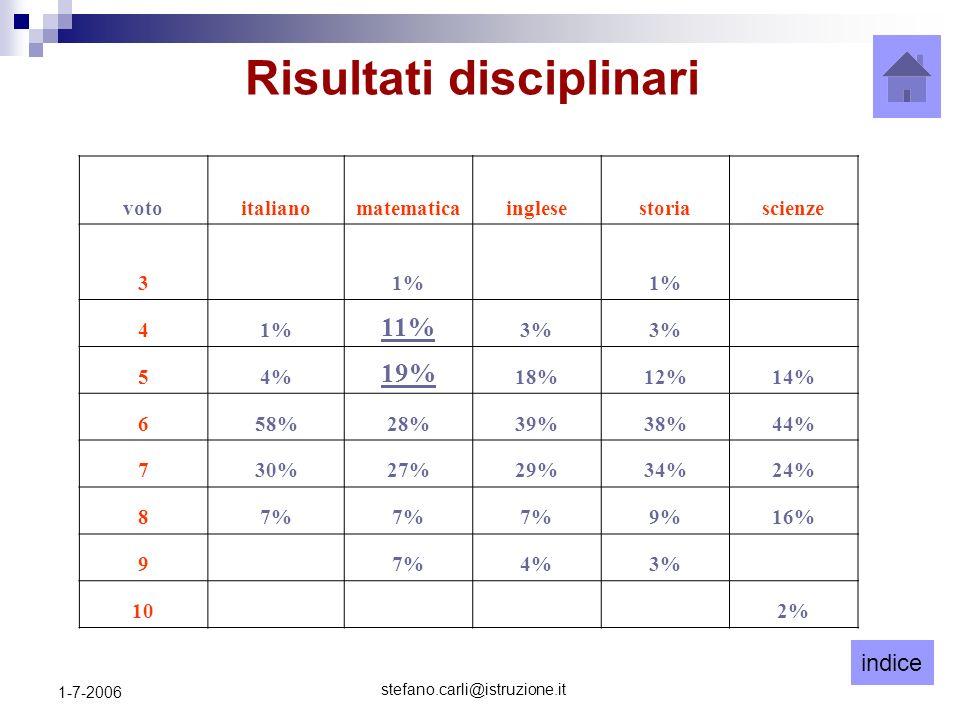 indice stefano.carli@istruzione.it 1-7-2006 votoitalianomatematicainglesestoriascienze 31% 4 11% 3% 54% 19% 18%12%14% 658%28%39%38%44% 730%27%29%34%24% 87% 9%16% 9 7%4%3% 10 2% Risultati disciplinari