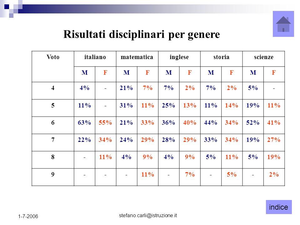 indice stefano.carli@istruzione.it 1-7-2006 Risultati disciplinari per genere Votoitalianomatematicainglesestoriascienze MFMFMFMFMF 44%-21%7% 2%7%2%5%- 511%-31%11%25%13%11%14%19%11% 663%55%21%33%36%40%44%34%52%41% 722%34%24%29%28%29%33%34%19%27% 8-11%4%9%4%9%5%11%5%19% 9---11%-7%-5%-2%