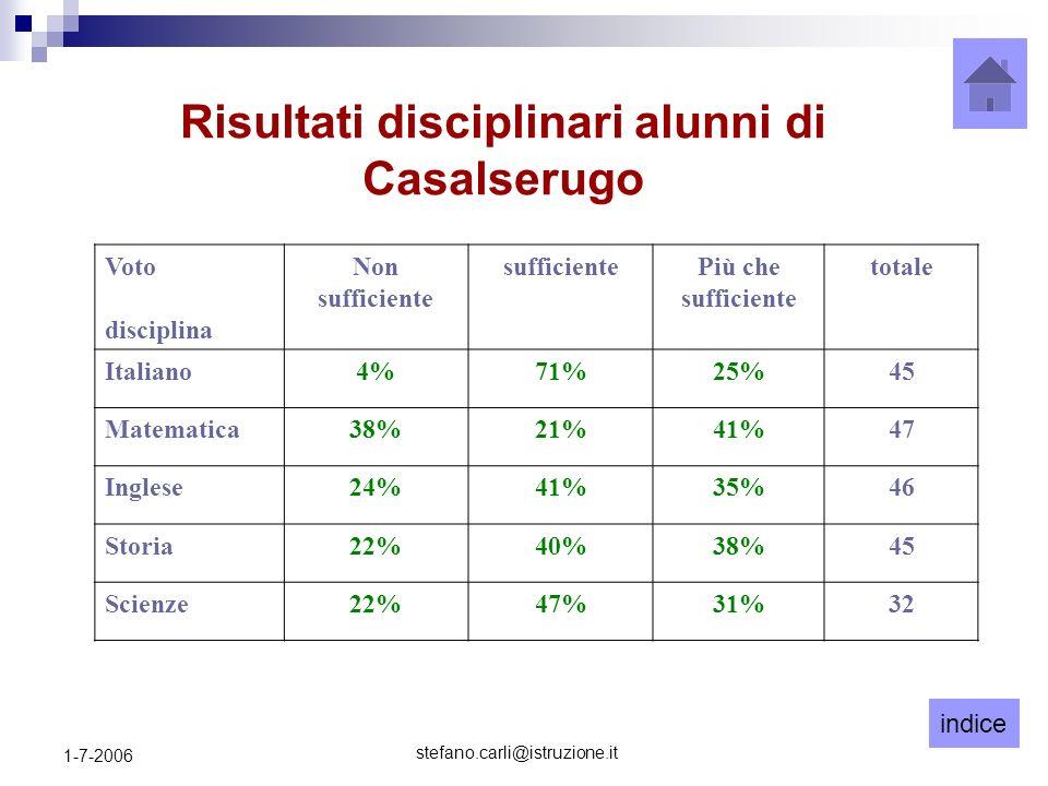 indice stefano.carli@istruzione.it 1-7-2006 Risultati disciplinari alunni di Casalserugo Voto disciplina Non sufficiente sufficientePiù che sufficiente totale Italiano4%71%25%45 Matematica38%21%41%47 Inglese24%41%35%46 Storia22%40%38%45 Scienze22%47%31%32