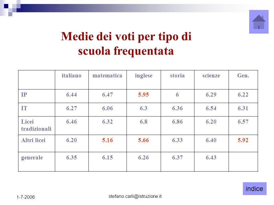 indice stefano.carli@istruzione.it 1-7-2006 Medie dei voti per tipo di scuola frequentata italianomatematicainglesestoriascienzeGen.