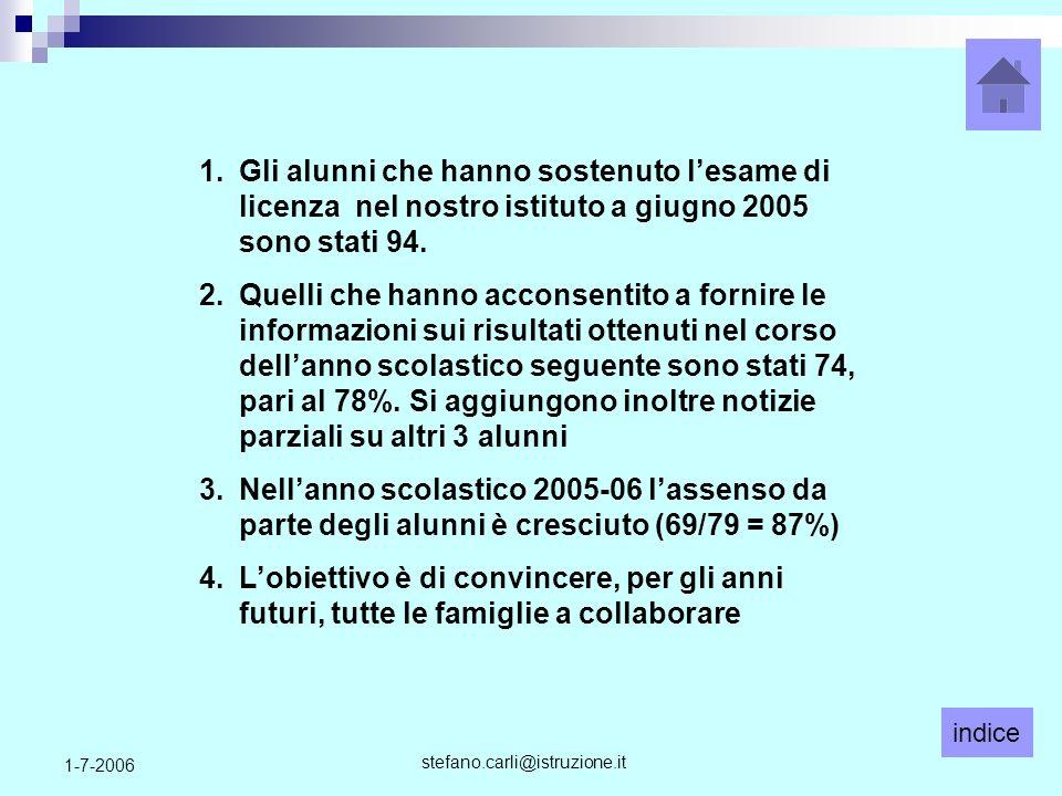 indice stefano.carli@istruzione.it 1-7-2006 1.Gli alunni che hanno sostenuto lesame di licenza nel nostro istituto a giugno 2005 sono stati 94.