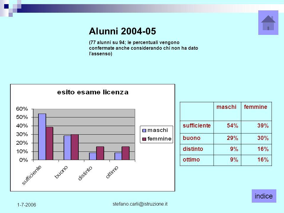 indice stefano.carli@istruzione.it 1-7-2006 maschifemmine sufficiente54%39% buono29%30% distinto9%16% ottimo9%16% Alunni 2004-05 (77 alunni su 94; le percentuali vengono confermate anche considerando chi non ha dato lassenso)