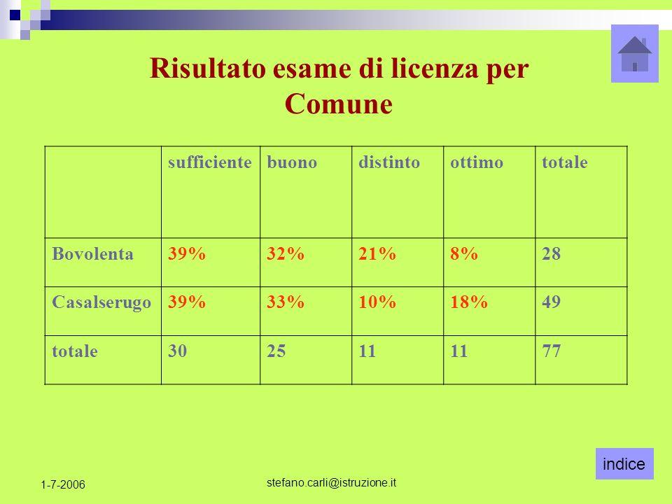 indice stefano.carli@istruzione.it 1-7-2006 Risultato esame di licenza per Comune sufficientebuonodistintoottimototale Bovolenta39%32%21%8%28 Casalserugo39%33%10%18%49 totale302511 77