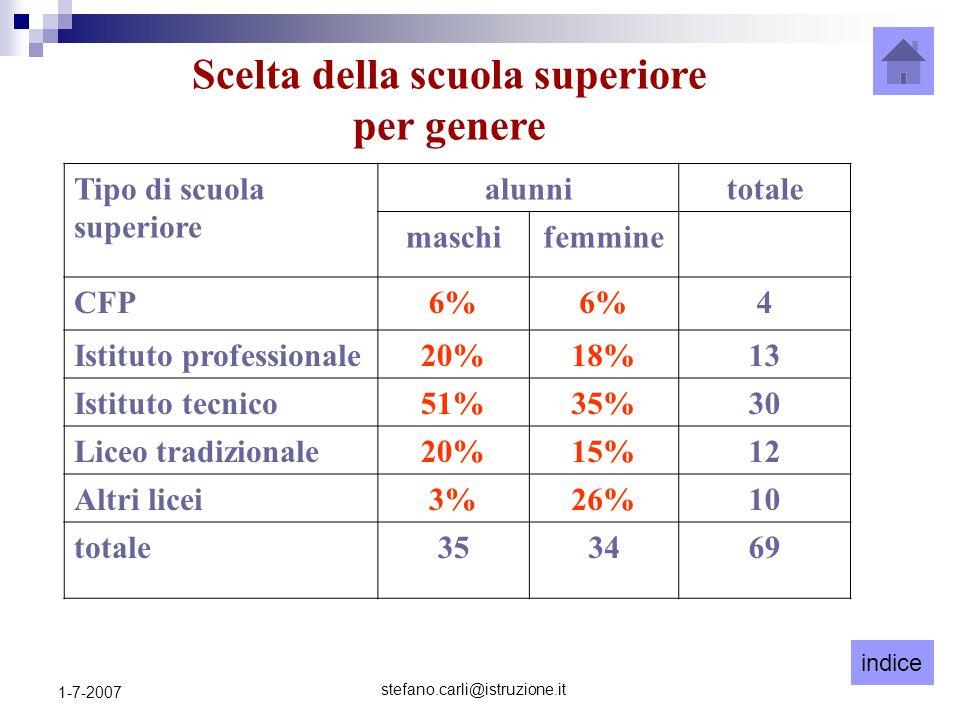 indice stefano.carli@istruzione.it 1-7-2007 Tipo di scuola superiore alunnitotale maschifemmine CFP6% 4 Istituto professionale20%18%13 Istituto tecnic